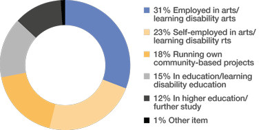 Pie chart showing how graduates are employed