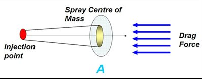 Illustration of the dynamics of a spray and the drag force