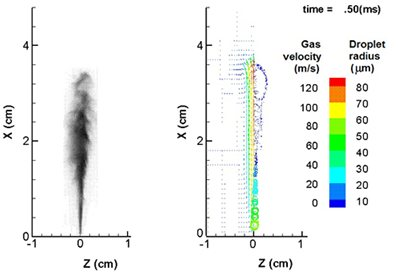 Two graphs showing spray velocity and distribution
