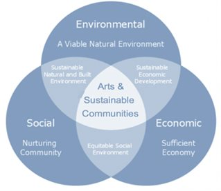 Venn diagram of sustainable communities showing how environmental economic and social research and enterprise intersect