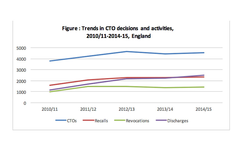 Trends-in-CTO-decisions