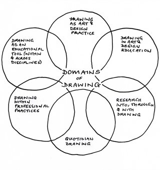 Domains of drawing diagram showing intersecting circles of drawing research