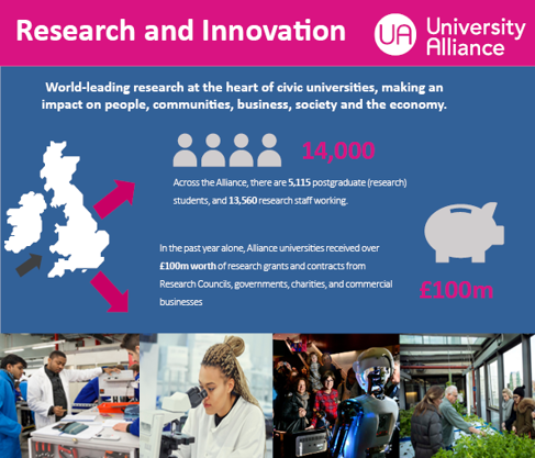 University Alliance research infographic